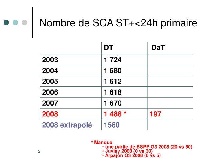 Nombre de SCA ST+<24h primaire