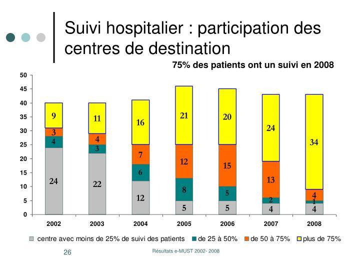 Suivi hospitalier : participation des centres de destination