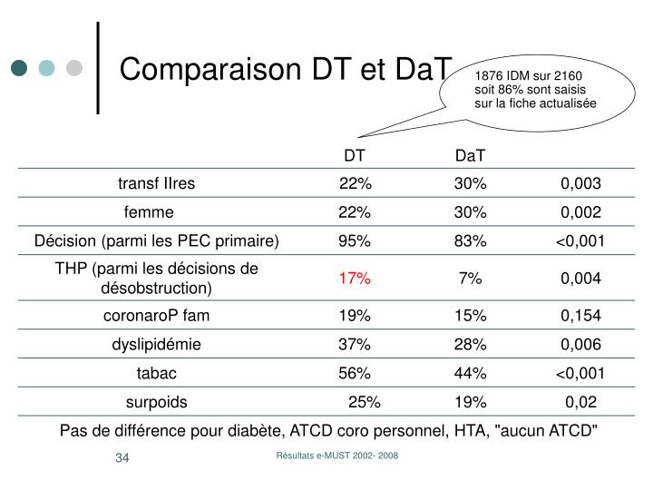 Comparaison DT et DaT