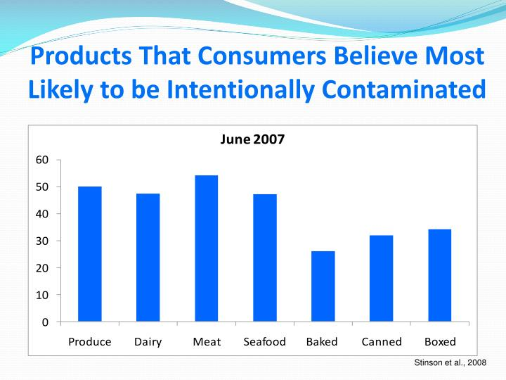 Products That Consumers Believe Most Likely to be Intentionally Contaminated