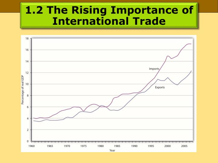 1.2 The Rising Importance of International Trade