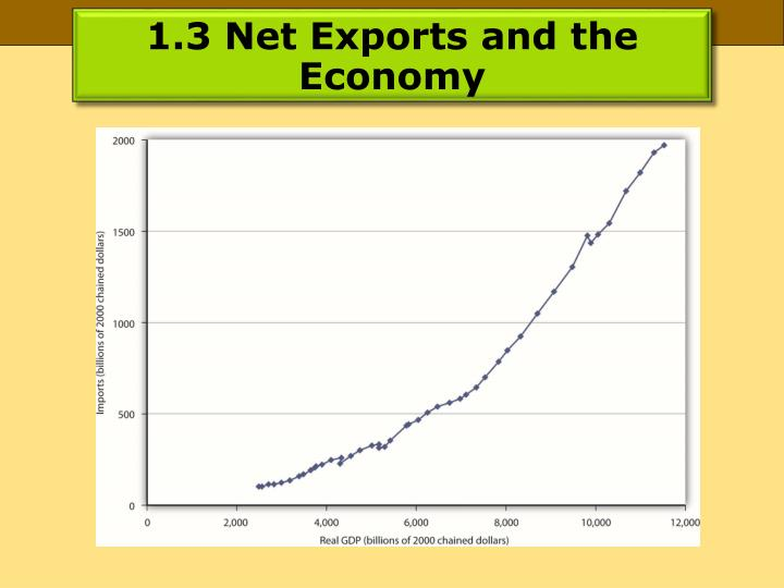 1.3 Net Exports and the Economy