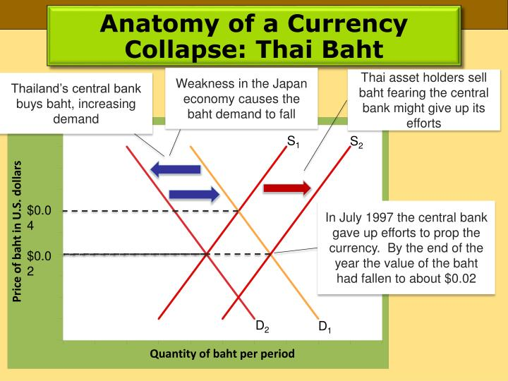 Anatomy of a Currency Collapse: Thai Baht