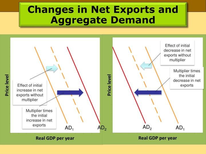 Changes in Net Exports and Aggregate Demand