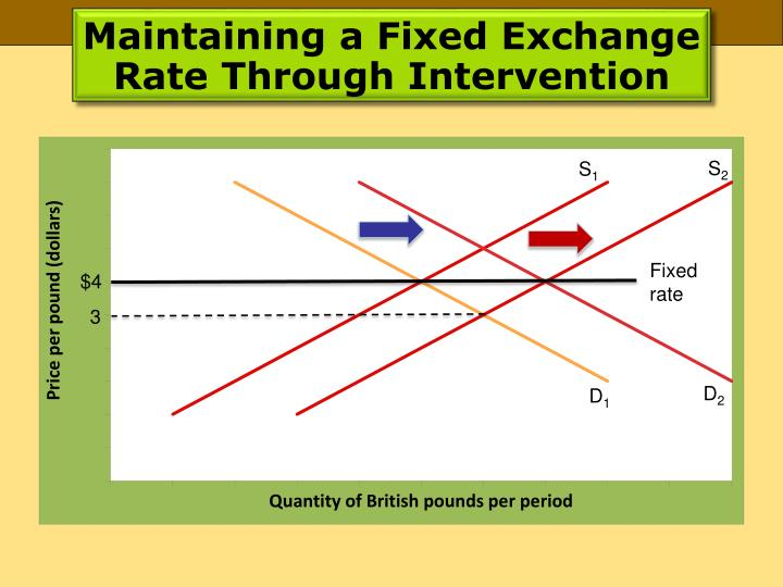 Maintaining a Fixed Exchange Rate Through Intervention
