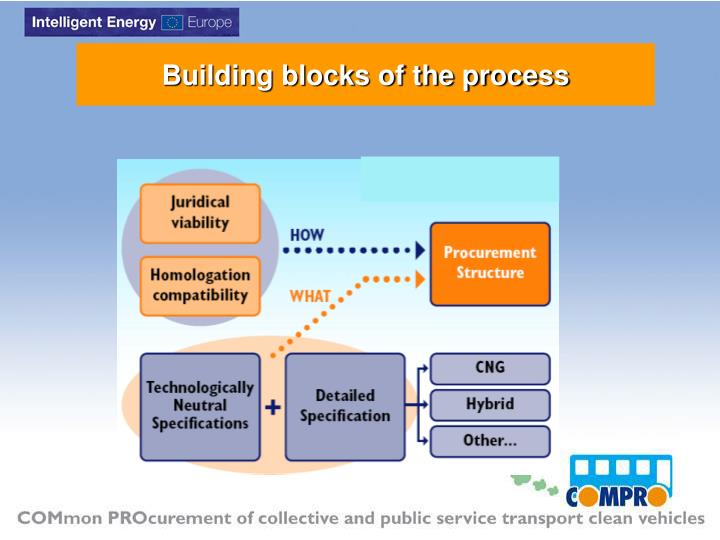 Building blocks of the process