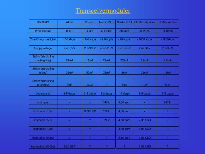 Transceivermoduler