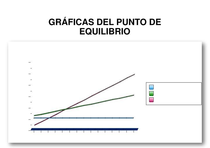 GRFICAS DEL PUNTO DE EQUILIBRIO