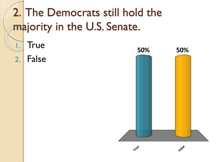 2.  The Democrats still hold the majority in the U.S. Senate.