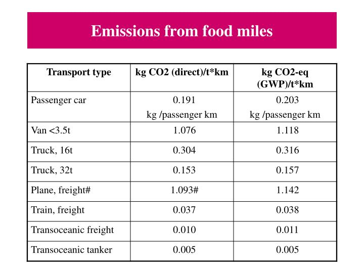 Emissions from food miles