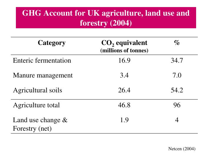 GHG Account for UK agriculture, land use and forestry (2004)