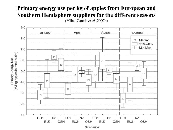 Primary energy use per kg of apples from European and Southern Hemisphere suppliers for the different seasons