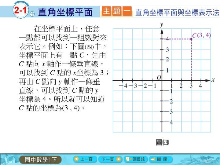 在坐標平面上,任意一點都可以找到一組數對來表示它。例如:下圖