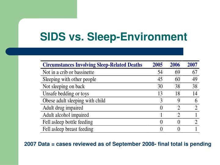 SIDS vs. Sleep-Environment