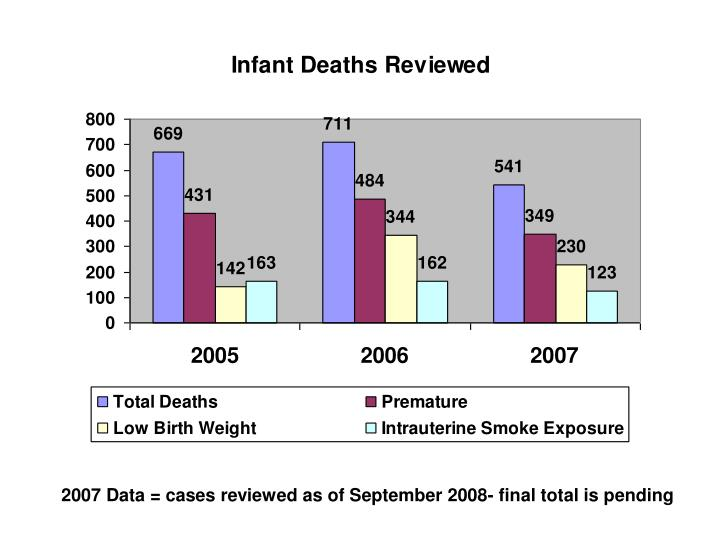2007 Data = cases reviewed as of September 2008- final total is pending