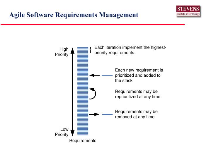 Agile Software Requirements Management