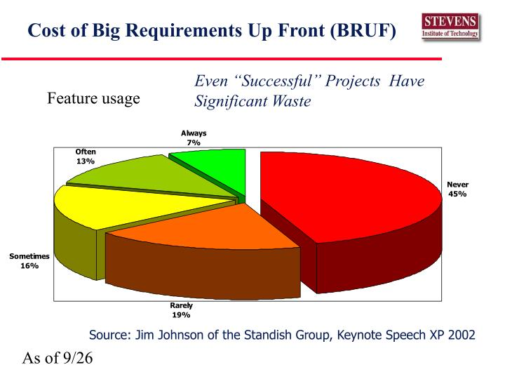 Cost of Big Requirements Up Front (BRUF)
