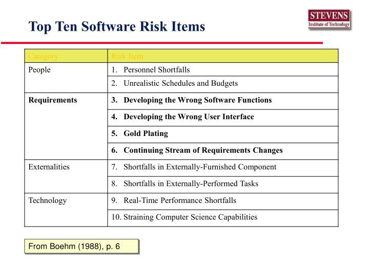 Top Ten Software Risk Items