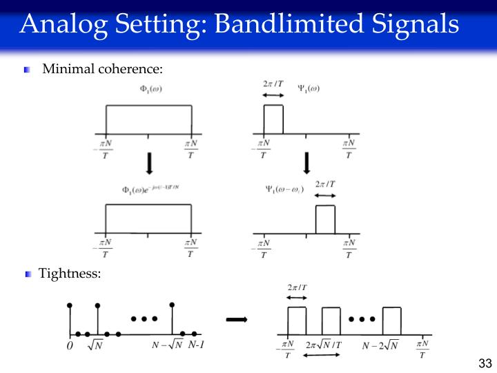 Analog Setting: Bandlimited Signals