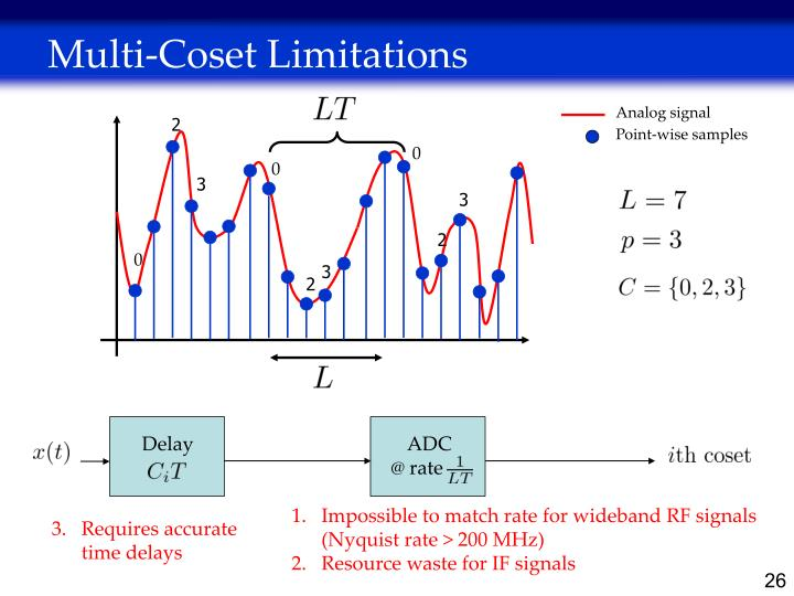 Multi-Coset Limitations