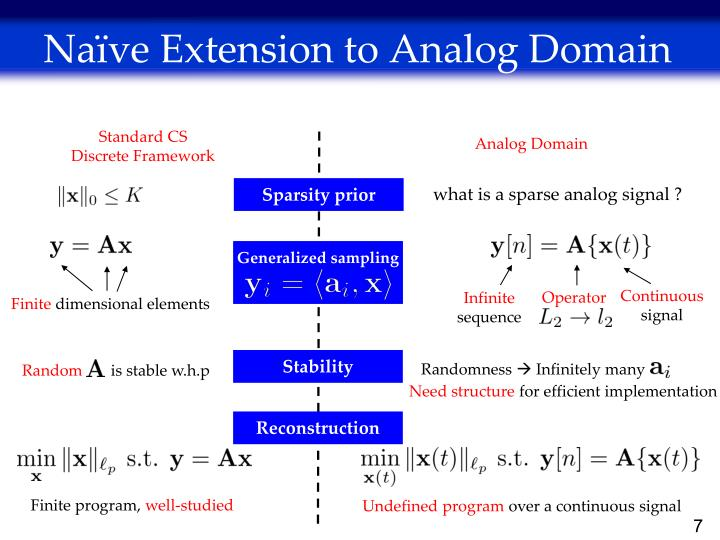 Naïve Extension to Analog Domain