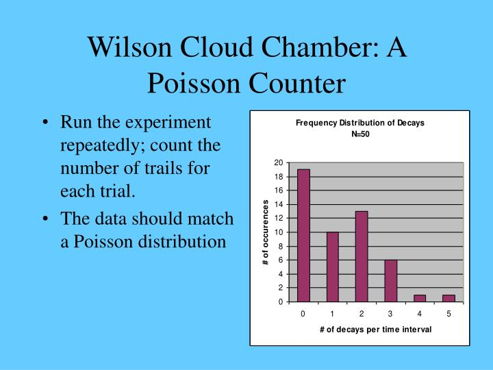 Wilson cloud chamber a poisson counter