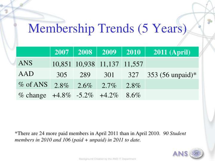 Membership Trends (5 Years)