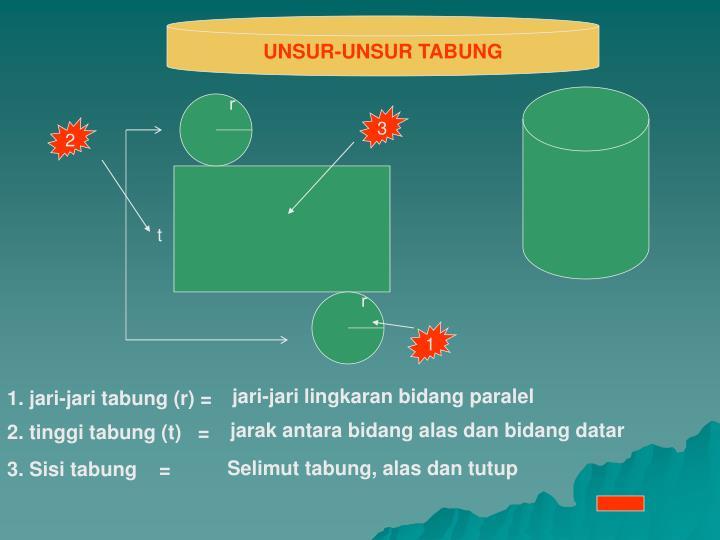 UNSUR-UNSUR TABUNG