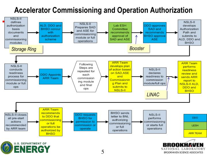 Accelerator Commissioning and Operation Authorization