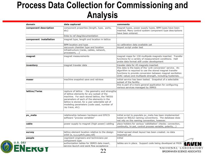 Process Data Collection for Commissioning and Analysis