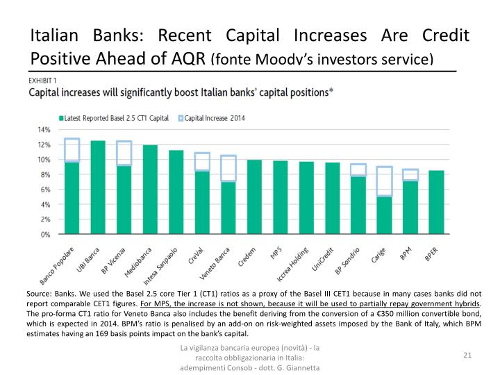 Italian Banks: Recent Capital Increases Are Credit Positive Ahead of AQR