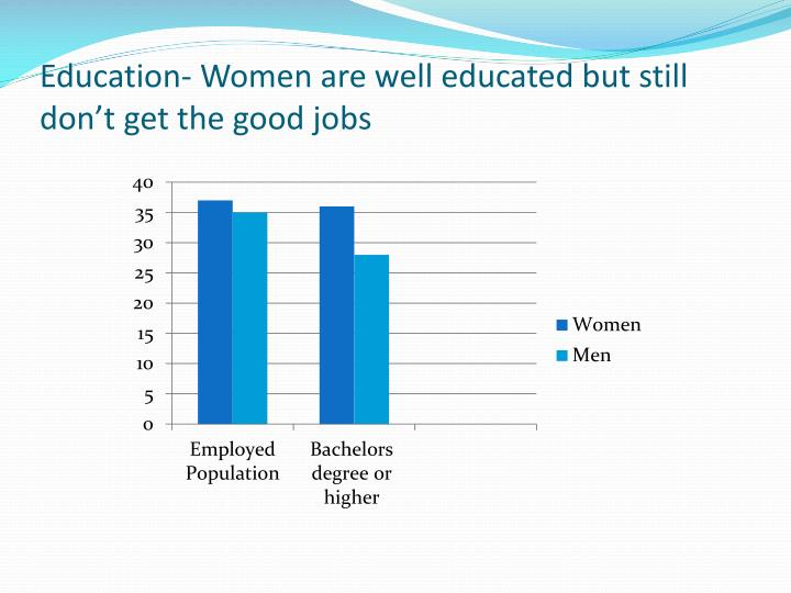 Education- Women are well educated but still don't get the good jobs