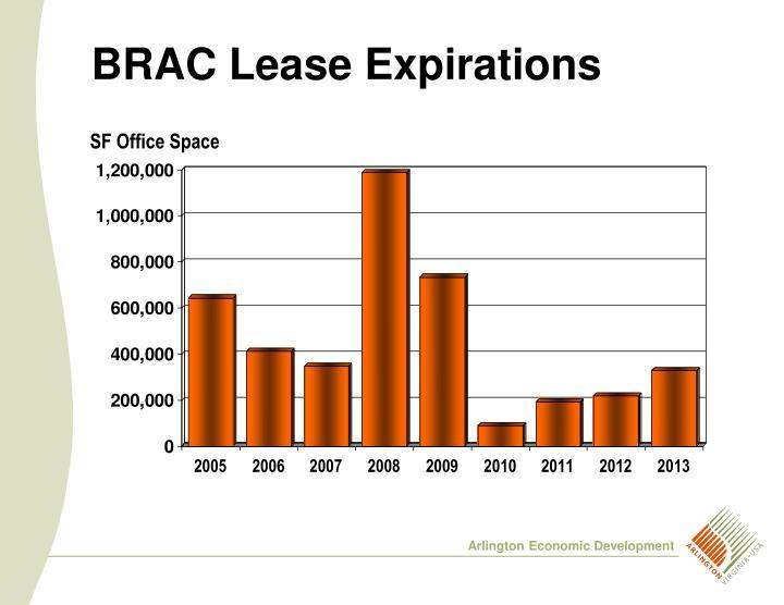 BRAC Lease Expirations