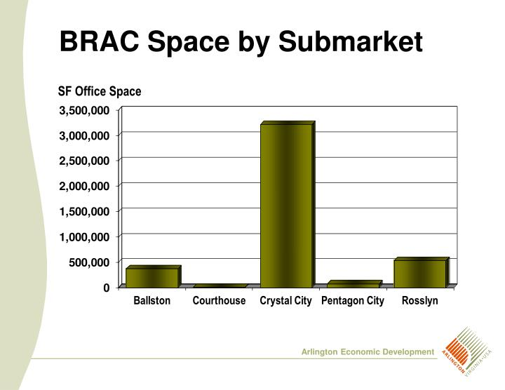 BRAC Space by Submarket