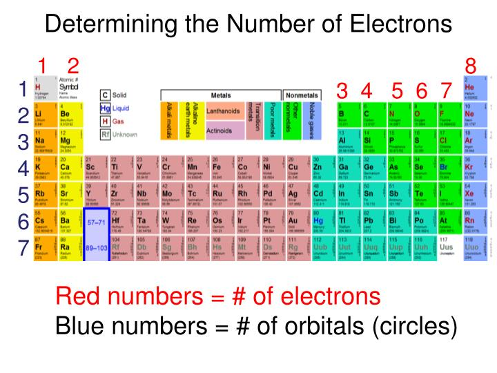 Determining the Number of Electrons