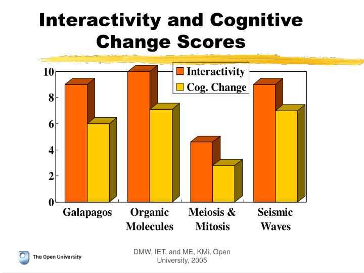 Interactivity and Cognitive Change Scores