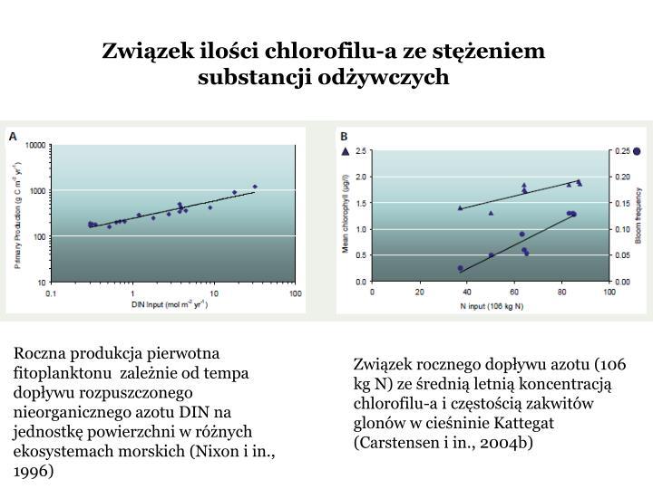 Związek ilości chlorofilu-a ze stężeniem