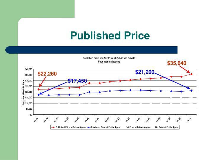 Published Price