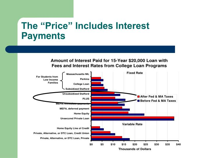 "The ""Price"" Includes Interest Payments"