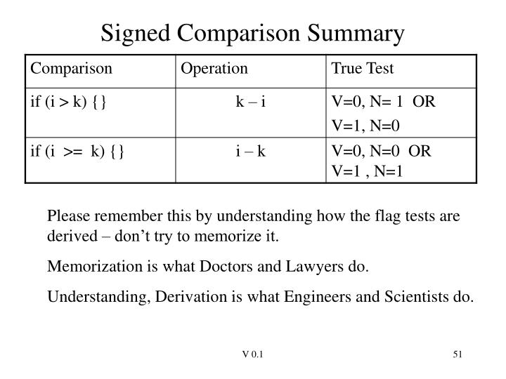 Signed Comparison Summary