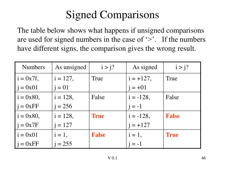 Signed Comparisons