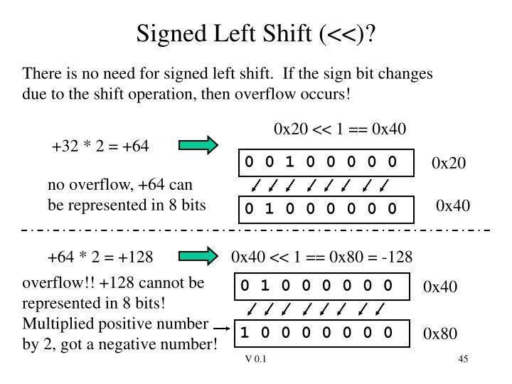 Signed Left Shift (<<)?