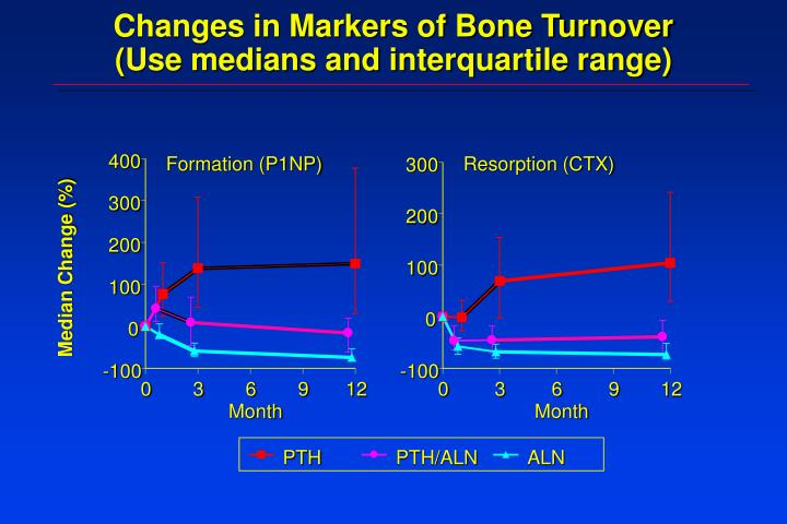Changes in Markers of Bone Turnover
