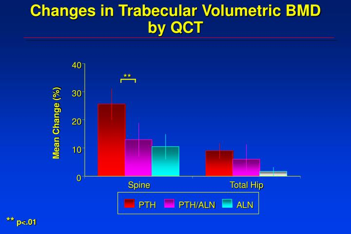 Changes in Trabecular Volumetric BMD by QCT