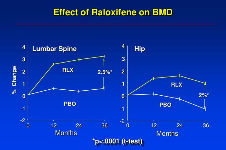 Effect of Raloxifene on BMD