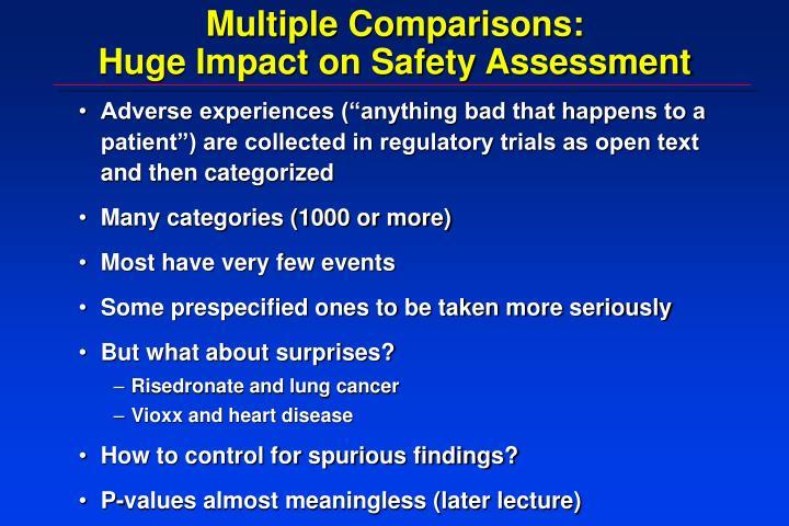 Multiple Comparisons: