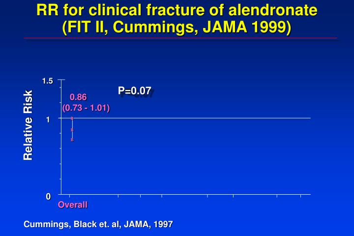 RR for clinical fracture of alendronate