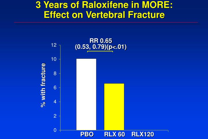 3 Years of Raloxifene in MORE: