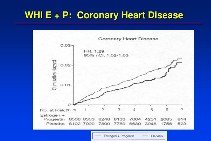 WHI E + P:  Coronary Heart Disease