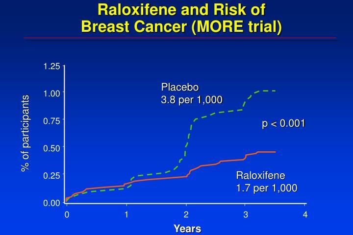 Raloxifene and Risk of